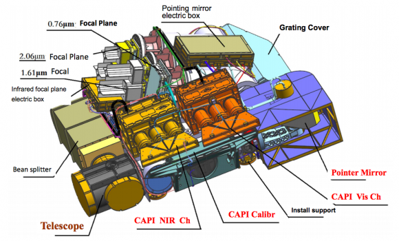 Instrumentos de TanSat (CAS).