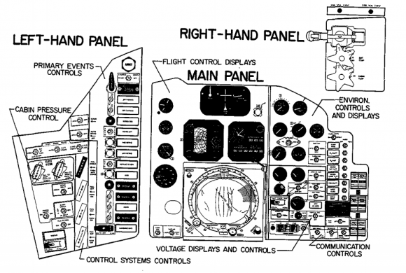 Panel de control de la Mercury (NASA).