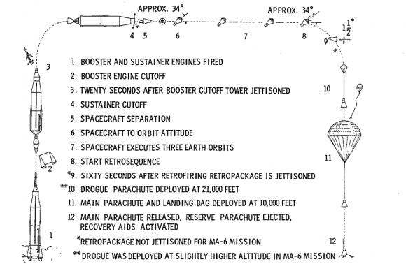 Perfil de una misión orbital Mercury (NASA).