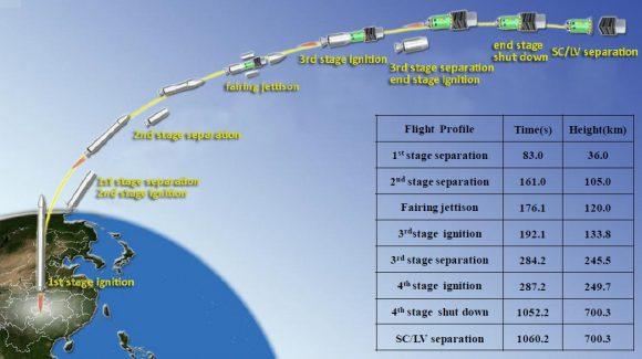 Fases del lanzamiento (chinaspaceflight.com).
