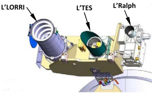 Instrumentos principales de Lucy (Southwest Research Institute).