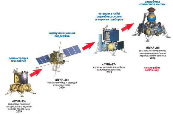 Planes actuales de Roscosmos para explorar la Luna (NPO Lávochkin).