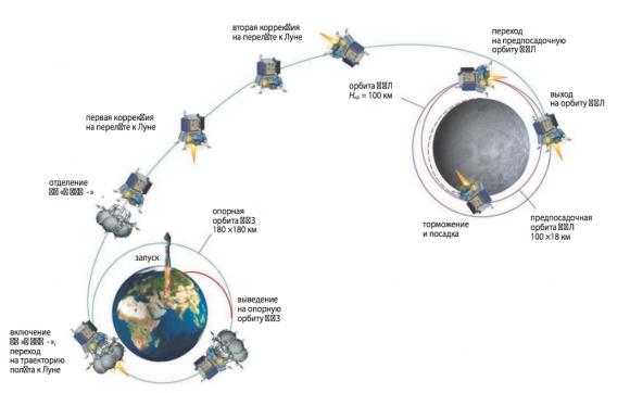 Fases de la misión Luna 25 a la Luna (NPO Lávochkin).