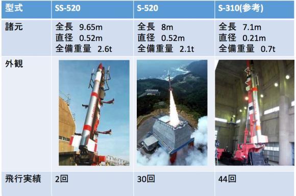 Cohetes suborbitales japoneses (JAXA).