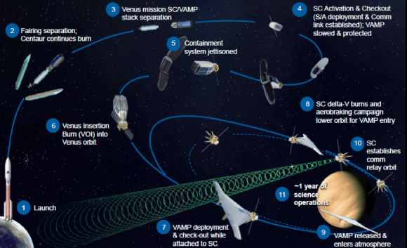 Misión de VAMP (NASA).