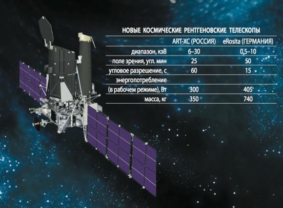 Los dos telescopios de Spektr-RG (NPO Lávochkin).