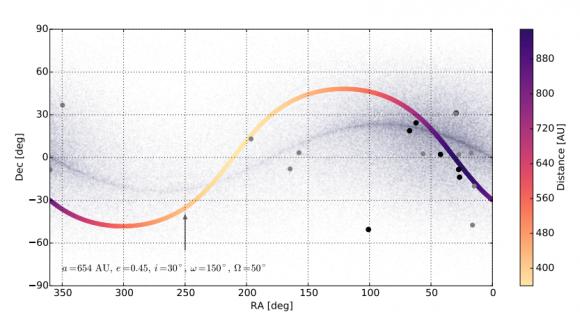 Posible posición en el cielo del noveno planeta: se encontraría donde están la mayor parte de puntos negros