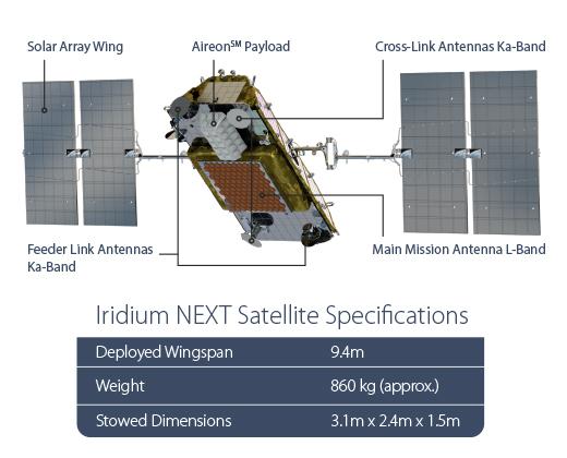 Características de los Iridium NEXT (Iridium).