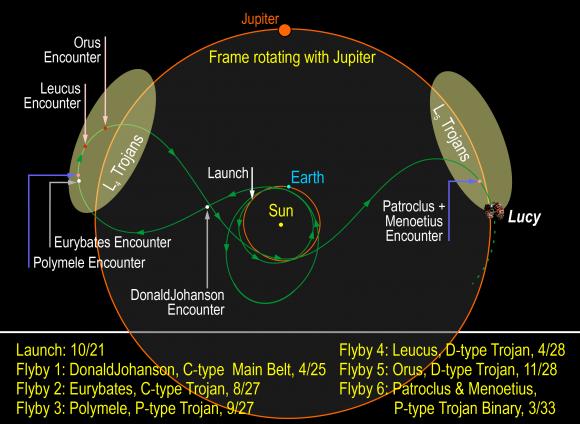 La compleja trayectoria de Lucy (Southwest Research Institute).