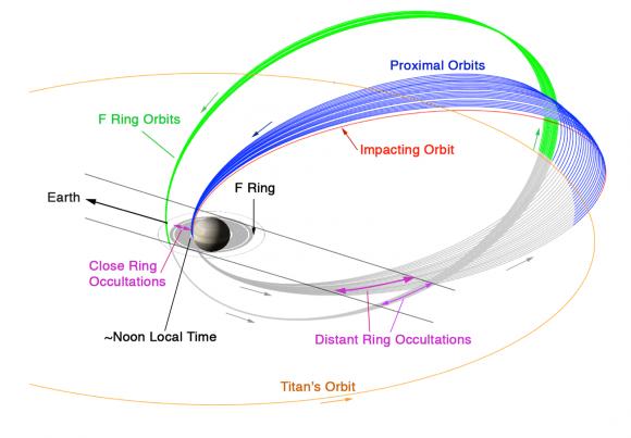 Órbitas de Cassini durante la Grand Finale (NASA).