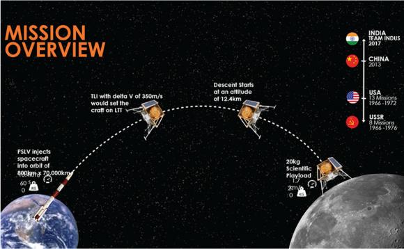 Secuencia de descenso de la sonda de Team Indus (Team Indus).