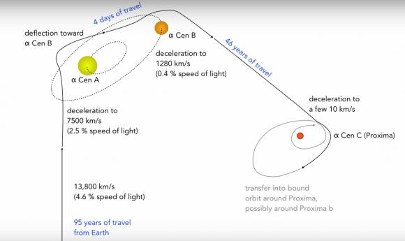 Trayectoria con maniobras fotogravitacionales para estudiar las tres estrellas del sistema Alfa Centauri (René Heller).