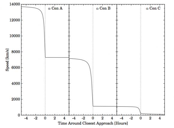 Cambios en la velocidad después de las asistencias fotogravitatorias (Heller et al.).