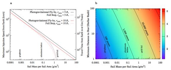 Tiempo de vuelo hasta Alfa Centauri A en función de la velocidad inicial y la masa por unidad de superficie de la vela (Heller et al.).