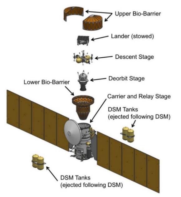Elementos de la misión Europa Lander (NASA).