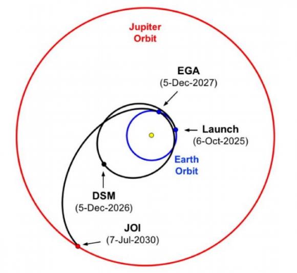 Posible trayectoria de la misión en caso de usar un SLS Block 1b (NASA).