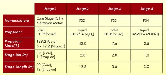 Características del PSLV C37 (ISRO).