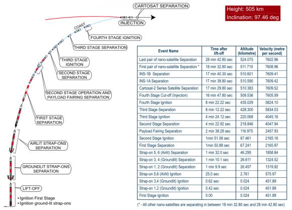Fases del lanzamiento de la misión C37 (ISRO).