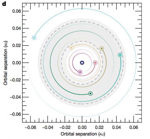 Sistema TRAPPIST-1 (Gillon et al.).