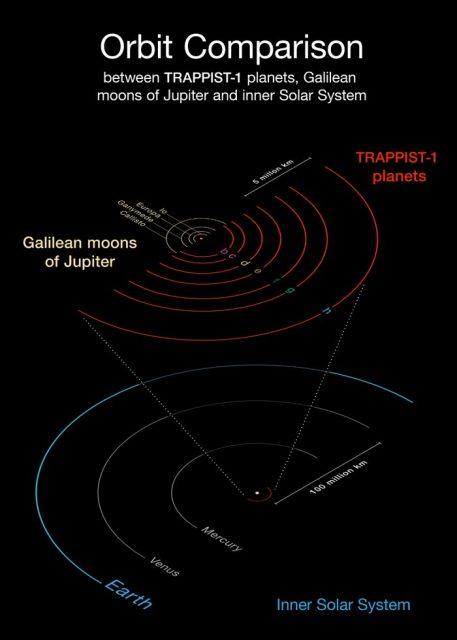 El sistema TRAPPIST-1 comparado con el sistema solar (ESO/O. Furtak).
