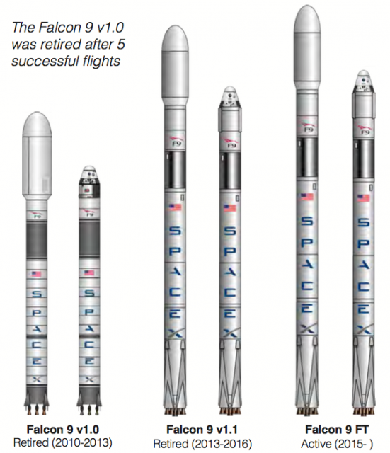 Distintas versiones del Falcon 9 (FAA).