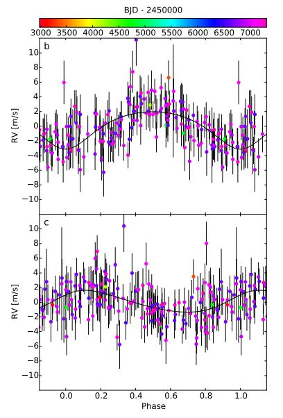 Señal de velocidad radial del sistema de la Estrella de Luyten (Astudillo-Defru et al).