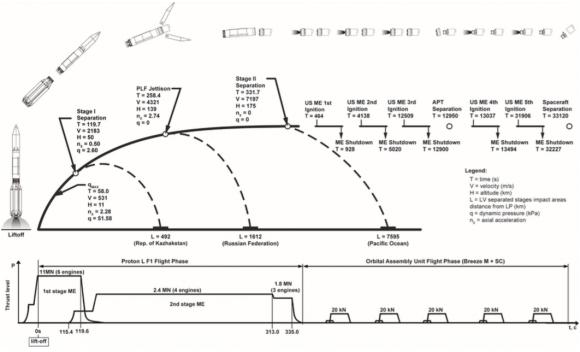 Fases en el lanzamiento del Protón Medium (ILS).