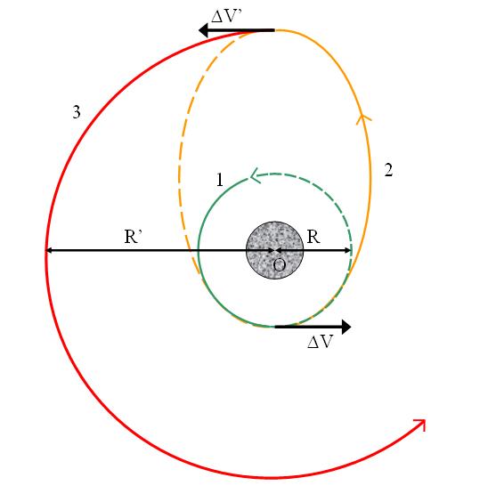 Órbita de Hohmann (línea amarilla de trazos) entre dos órbitas. La Delta-V que hemos calculado es la inferior (Wikipedia).