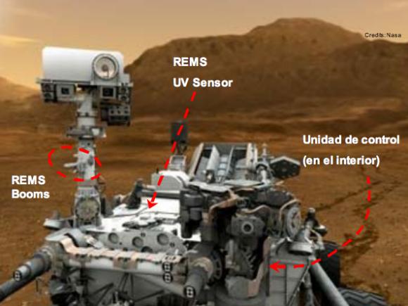 Partes del instrumento español REMS y la unidad de control, situada dentro del rover (Crisa).