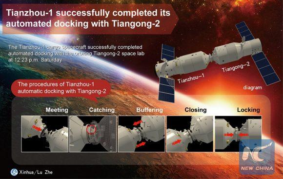 Secuencia de acoplamiento con la Tiangong 2 (CCTV).