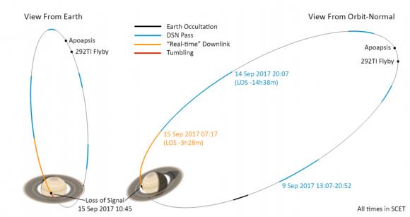 Última órbita de Cassini del próximo 15 de septiembre (NASA).