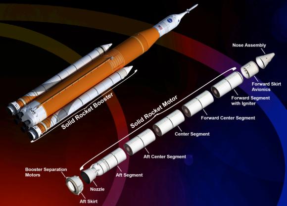 Orbital ATK es la encargada de fabricar los motores de combustible sólido de 5 segmentos del SLS, cuya tecnología se usa en el (NASA).