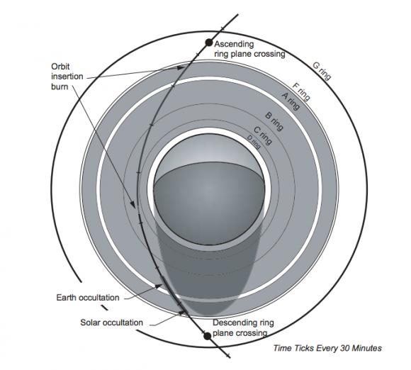 Geometría del encuentro de Cassini con Saturno el 1 de julio de 2004, cuando se colocó en órbita alrededor de Saturno (NASA).
