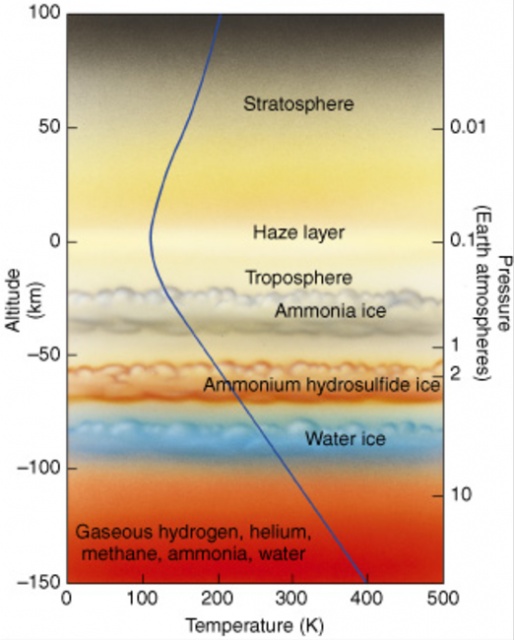 Estructura de la atmósfera de Júpiter (NASA).