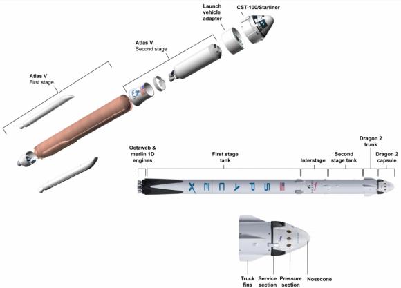 Los contratos más suculentos de Boeing y SpaceX tienen que