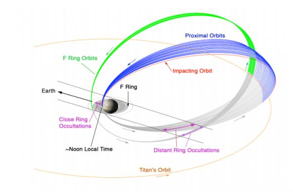 Las órbitas de la fase Gran Final de Cassini (NASA).