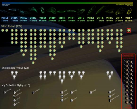 Sobrevuelos de los satélites de Saturno en estos 13 años de misión (NASA).