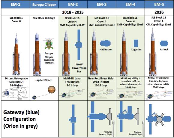 Fases en la construcción de Deep Space Gateway según el reciente plan de comienzos de 2017 (NASA).