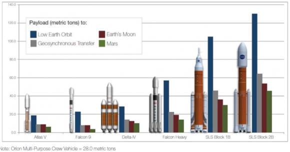 Capacidad de carga de las distintas versiones del SLS (NASA).