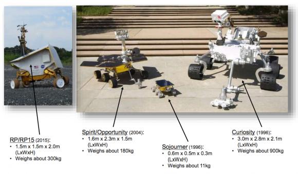 Comparativa entre el rover y otros RP y otros rovers de la NASA (NASA).