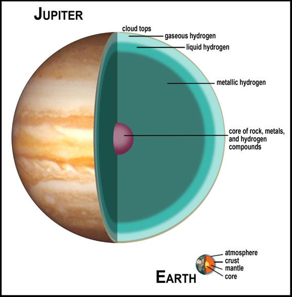 Modelo tradicional del interior de Júpiter. Con núcleo (Lunar and Planetary Institute).