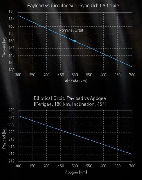 Capacidad de carga del Electron (Rocket Labs).