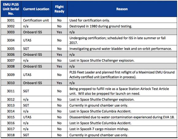 Lista de mochilas PLSS construidas (NASA).
