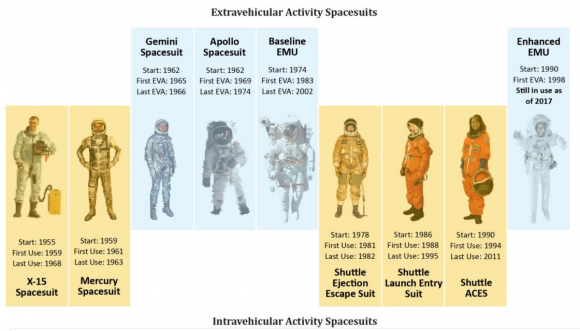 Trajes espaciales estadounidenses (NASA).