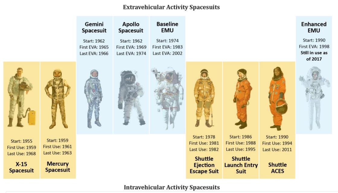 Resultado de imagen de Modernos trajes espaciales que impiden la entrada de la Radiación