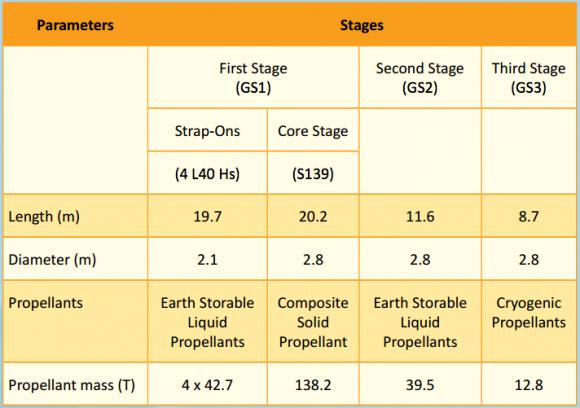 Características del GSLV (ISRO).