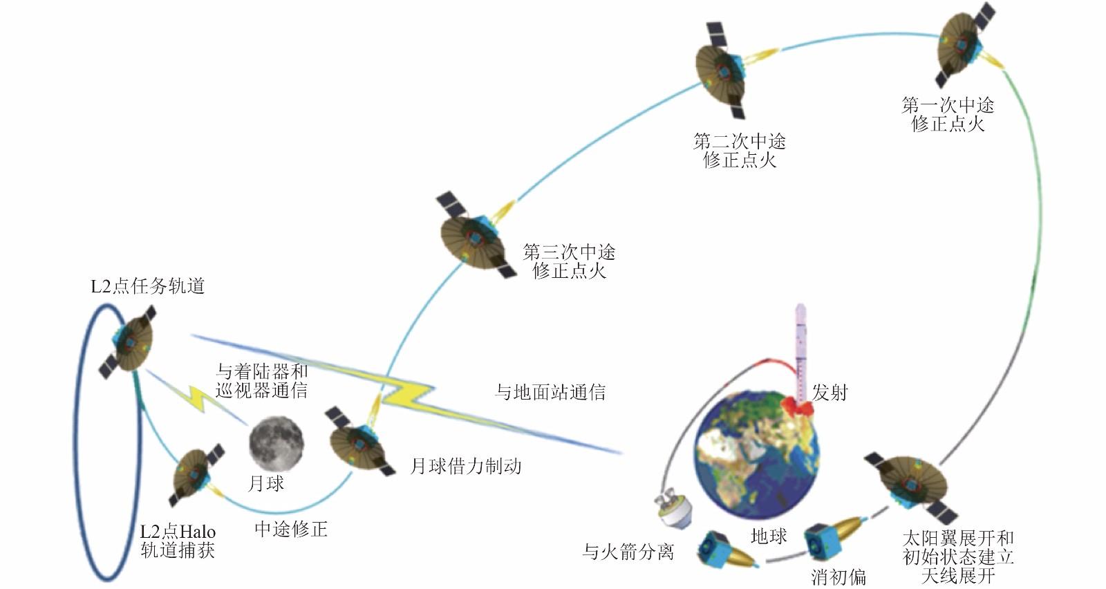 China lanza a la Luna el satélite Queqiao para retransmitir datos ...