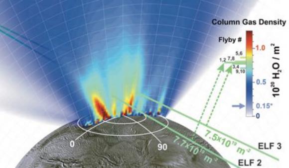 Distribución de la densidad del gas de los chorros del polo sur de Encélado (NASA).