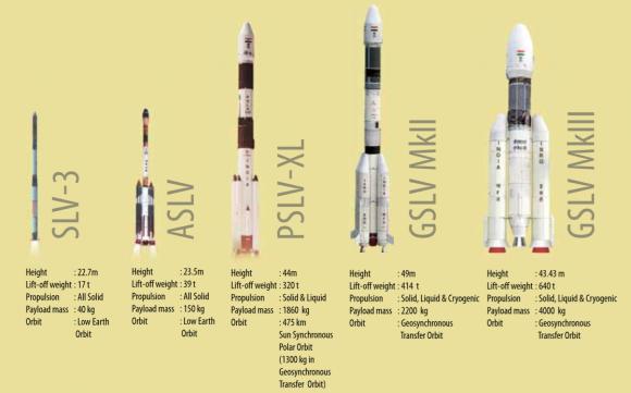 Lanzadores de India (ISRO).