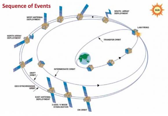 Fases del lanzamiento (ISRO).